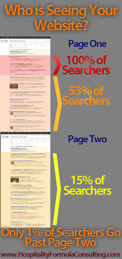 Kansas City Search Engine Optimization